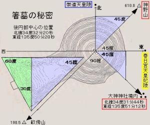 箸墓 地図上の不思議な発見